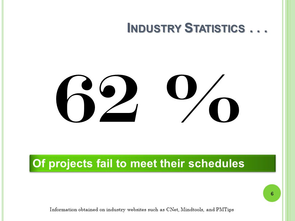I NDUSTRY S TATISTICS... 62 % Of projects fail to meet their schedules Information obtained on industry websites such as CNet, Mindtools, and PMTips 6