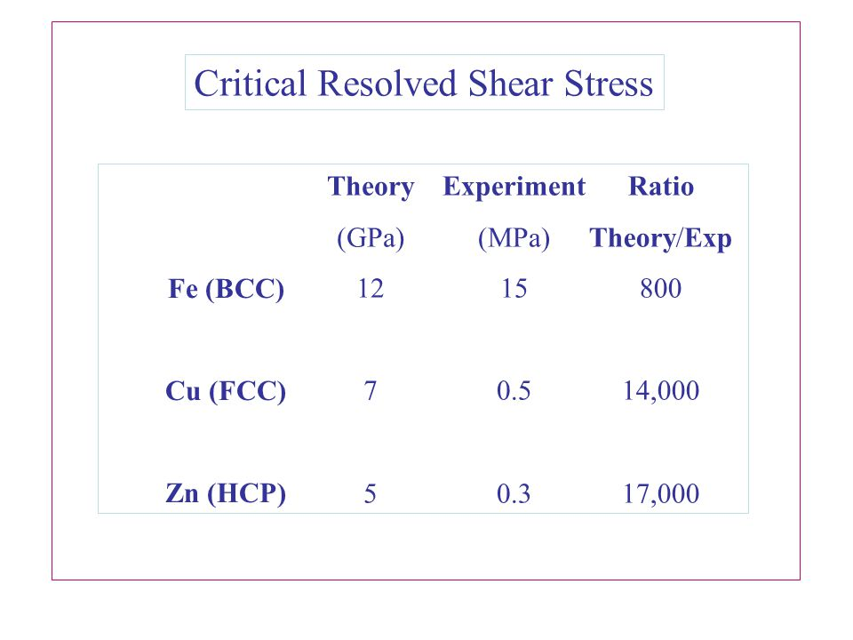 Fe (BCC) Cu (FCC) Zn (HCP) Theory (GPa) 12 7 5 Experiment (MPa) 15 0.5 0.3 Ratio Theory/Exp 800 14,000 17,000 Critical Resolved Shear Stress
