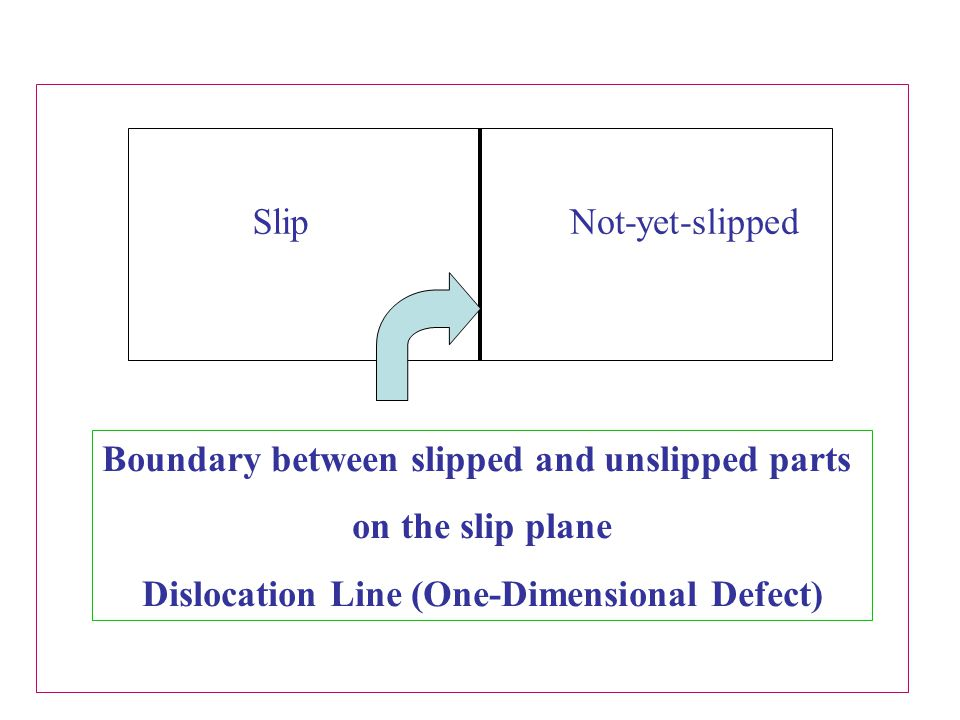 SlipNot-yet-slipped Boundary between slipped and unslipped parts on the slip plane Dislocation Line (One-Dimensional Defect)