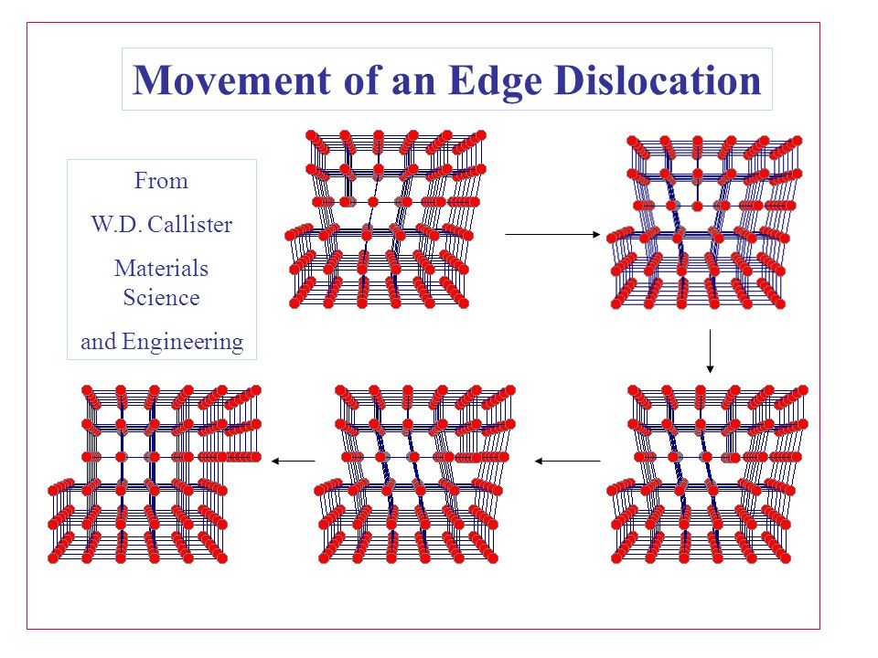 Movement of an Edge Dislocation From W.D. Callister Materials Science and Engineering
