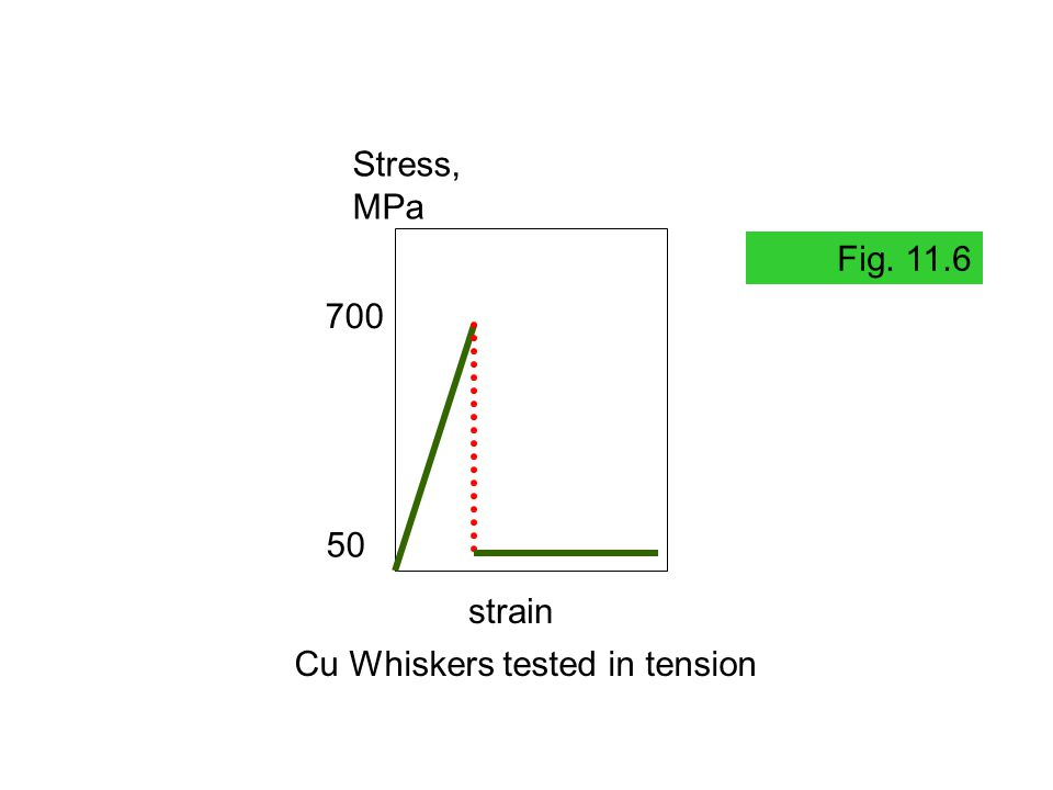700 50 Stress, MPa strain Cu Whiskers tested in tension Fig. 11.6
