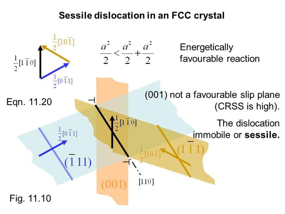 ]110[ 2 1 )111( ]110[ 2 1 )111( )001( ]110[ 2 1 Sessile dislocation in an FCC crystal Eqn.