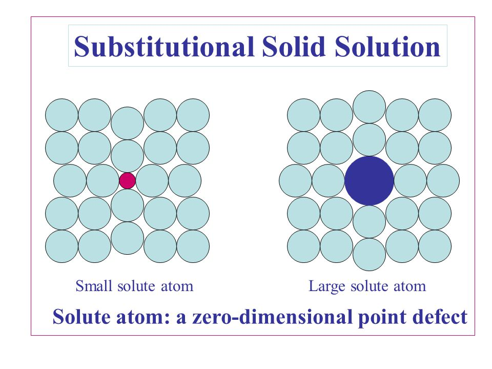 Substitutional Solid Solution Small solute atomLarge solute atom Solute atom: a zero-dimensional point defect