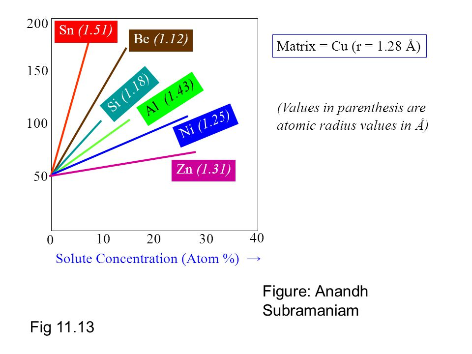 Fig 11.13 Solute Concentration (Atom %) → 50 100 150 10 20 30 40 200 0 Matrix = Cu (r = 1.28 Å) Be (1.12) Si (1.18) Sn (1.51) Ni (1.25) Zn (1.31) Al (1.43) (Values in parenthesis are atomic radius values in Å) Figure: Anandh Subramaniam