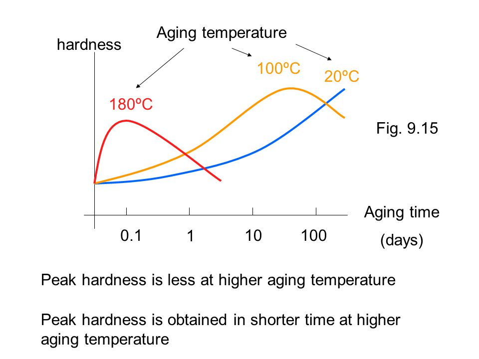 0.1 1 10100 hardness Aging time (days) 180ºC 100ºC 20ºC Aging temperature Peak hardness is less at higher aging temperature Peak hardness is obtained in shorter time at higher aging temperature Fig.