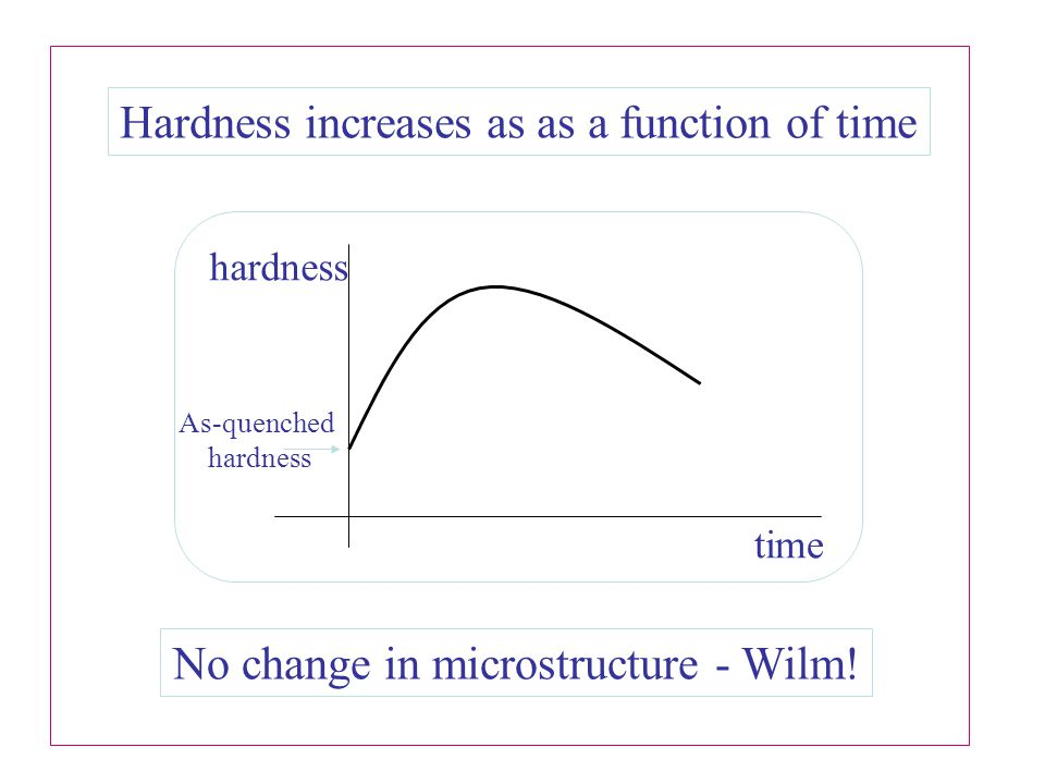 Hardness increases as as a function of time No change in microstructure - Wilm.