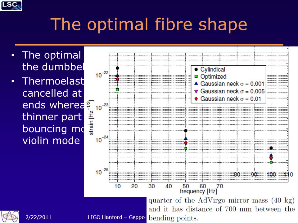 The optimal fibre shape The optimal shape is the dumbbell Thermoelastic noise is cancelled at the thick ends whereas the thinner part makes the bouncing mode low and violin mode high 2/22/2011LIGO Hanford – Geppo Cagnoli – FS Suspensions14 of 19