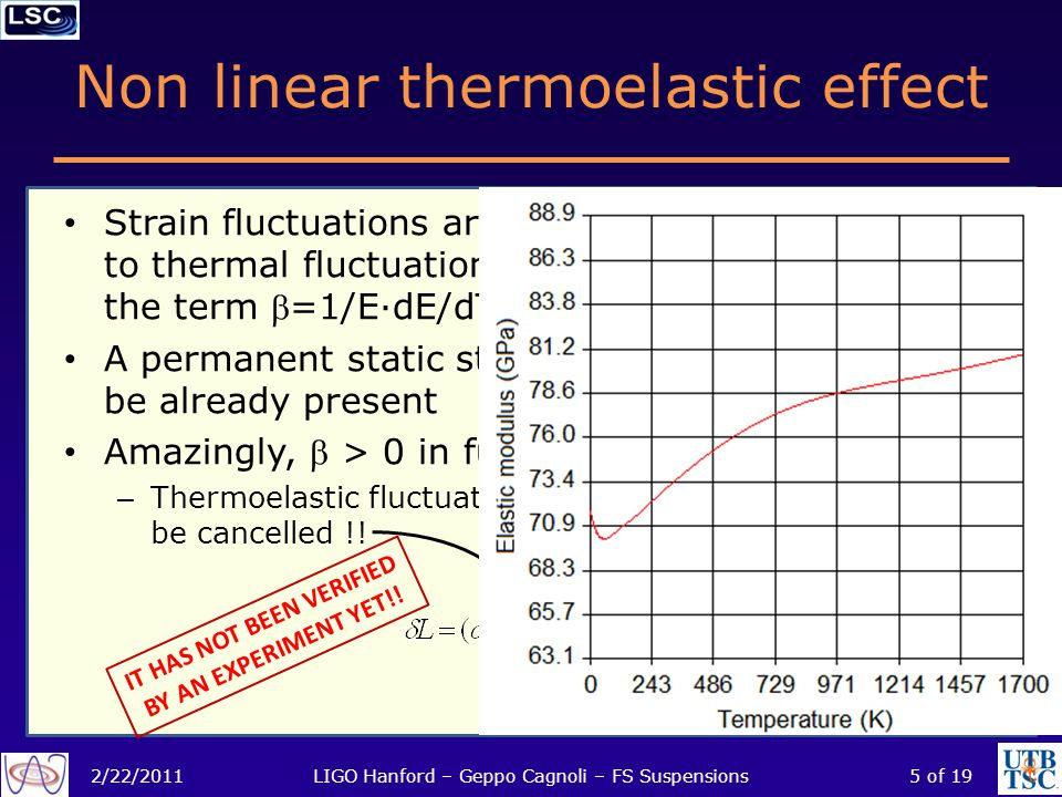 Non linear thermoelastic effect 2/22/2011LIGO Hanford – Geppo Cagnoli – FS Suspensions5 of 19 P TT Strain fluctuations are coupled to thermal fluctuation through the term =1/E·dE/dT, too A permanent static strain should be already present Amazingly,  > 0 in fused silica: – Thermoelastic fluctuations can be cancelled !.