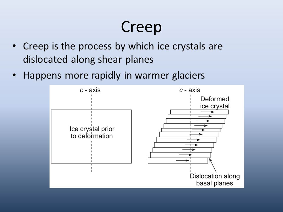 Creep Creep is the process by which ice crystals are dislocated along shear planes Happens more rapidly in warmer glaciers