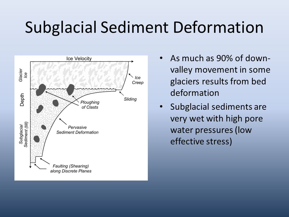 Subglacial Sediment Deformation As much as 90% of down- valley movement in some glaciers results from bed deformation Subglacial sediments are very wet with high pore water pressures (low effective stress)