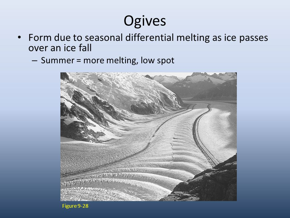 Figure 9-28 Ogives Form due to seasonal differential melting as ice passes over an ice fall – Summer = more melting, low spot