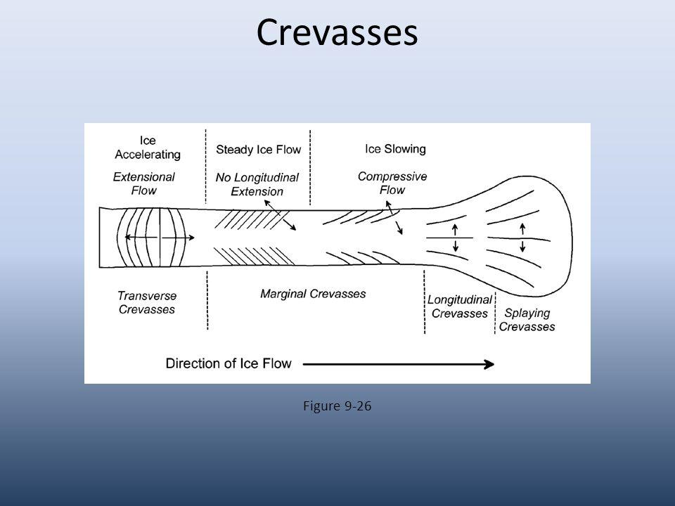 Crevasses Figure 9-26