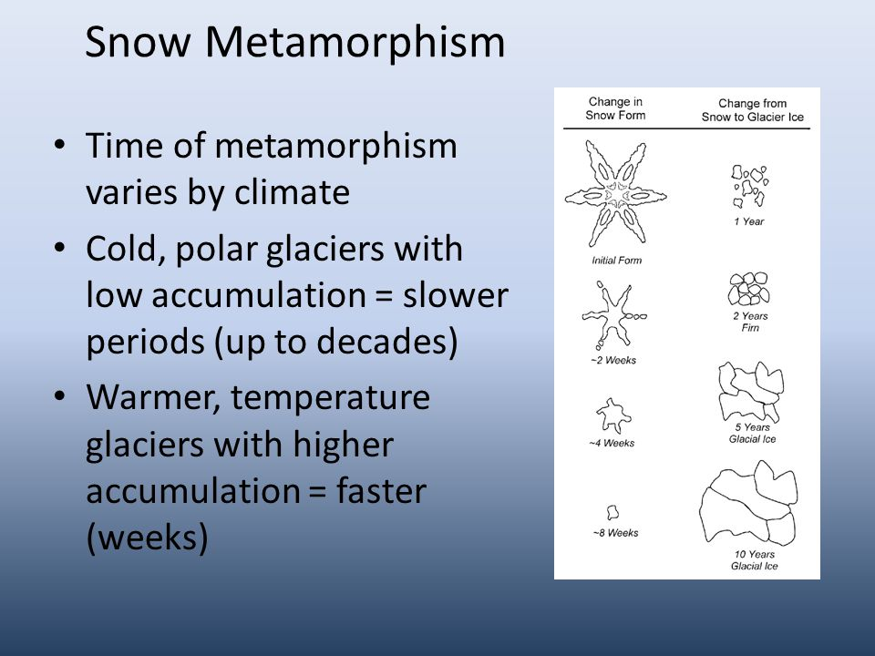 Snow Metamorphism Time of metamorphism varies by climate Cold, polar glaciers with low accumulation = slower periods (up to decades) Warmer, temperature glaciers with higher accumulation = faster (weeks)