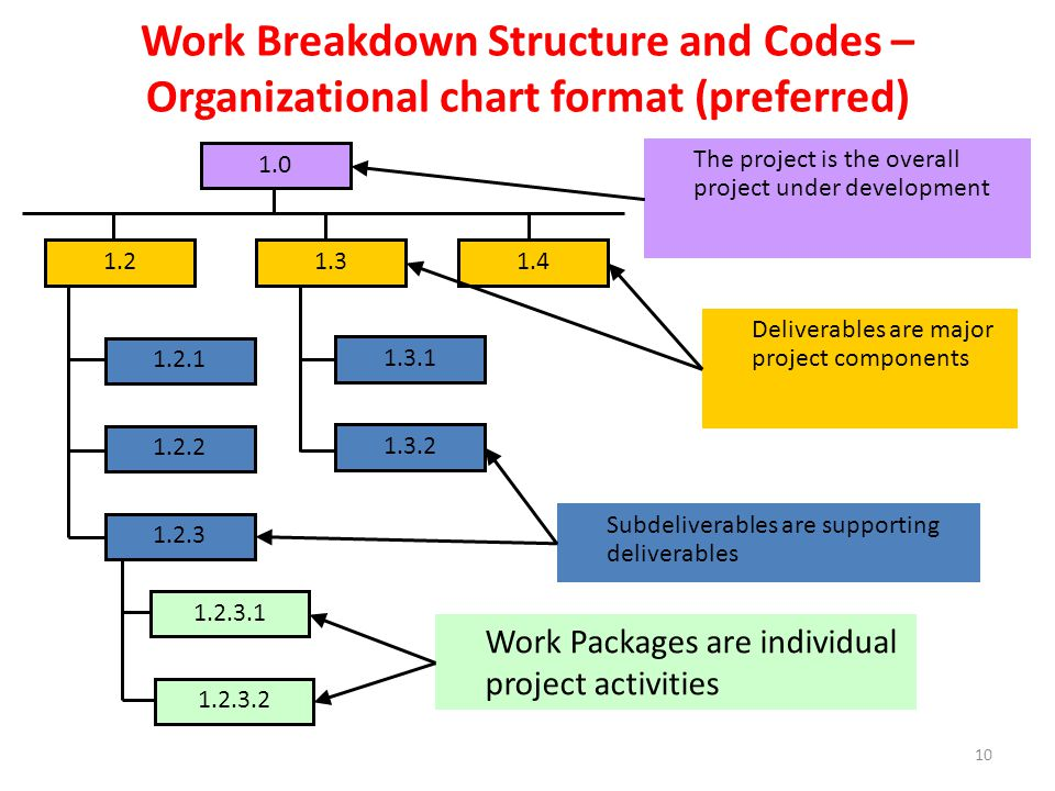 Work Breakdown Structure and Codes – Organizational chart format (preferred) Work Packages are individual project activities Deliverables are major project components Subdeliverables are supporting deliverables The project is the overall project under development 10