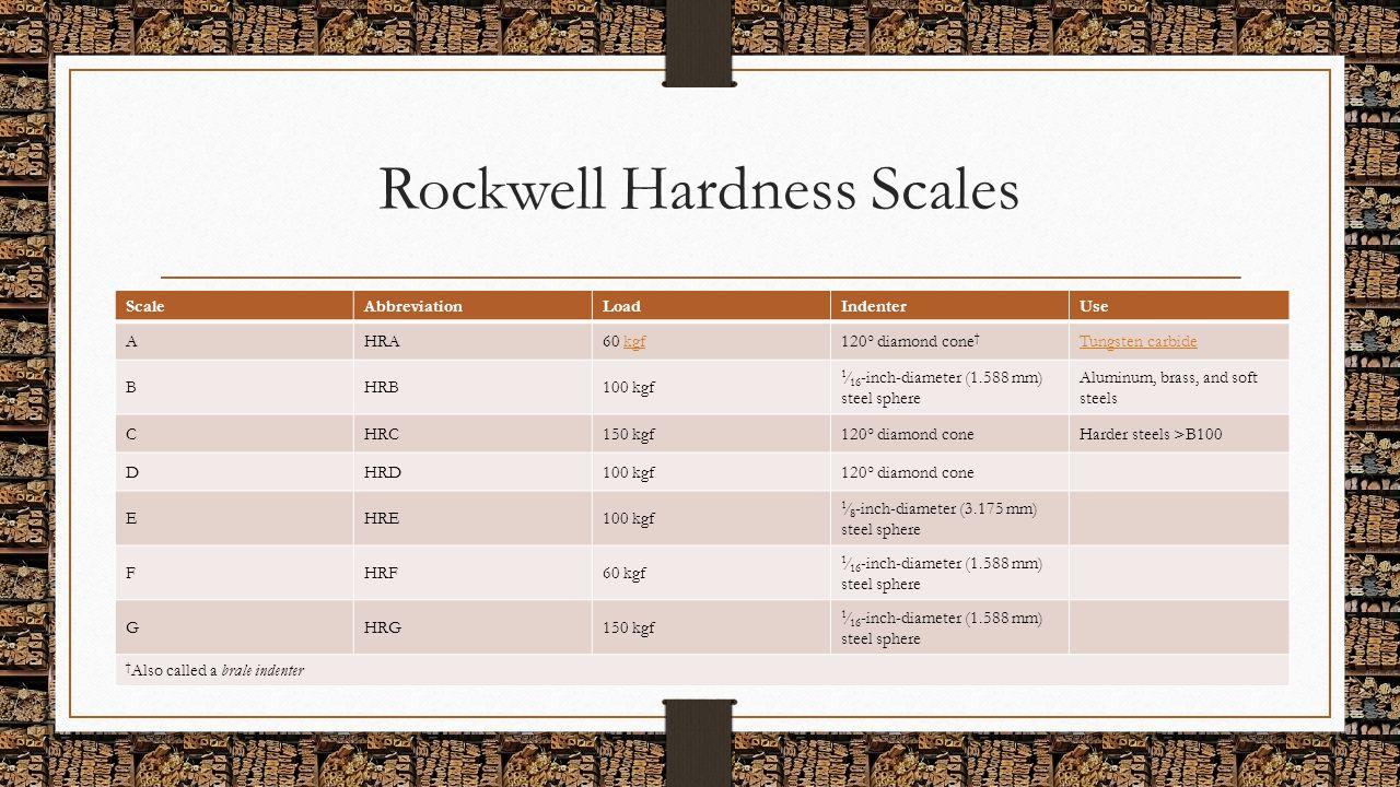 Rockwell Hardness Scales ScaleAbbreviationLoadIndenterUse AHRA60 kgfkgf120° diamond cone † Tungsten carbide BHRB100 kgf 1 ⁄ 16 -inch-diameter (1.588 m