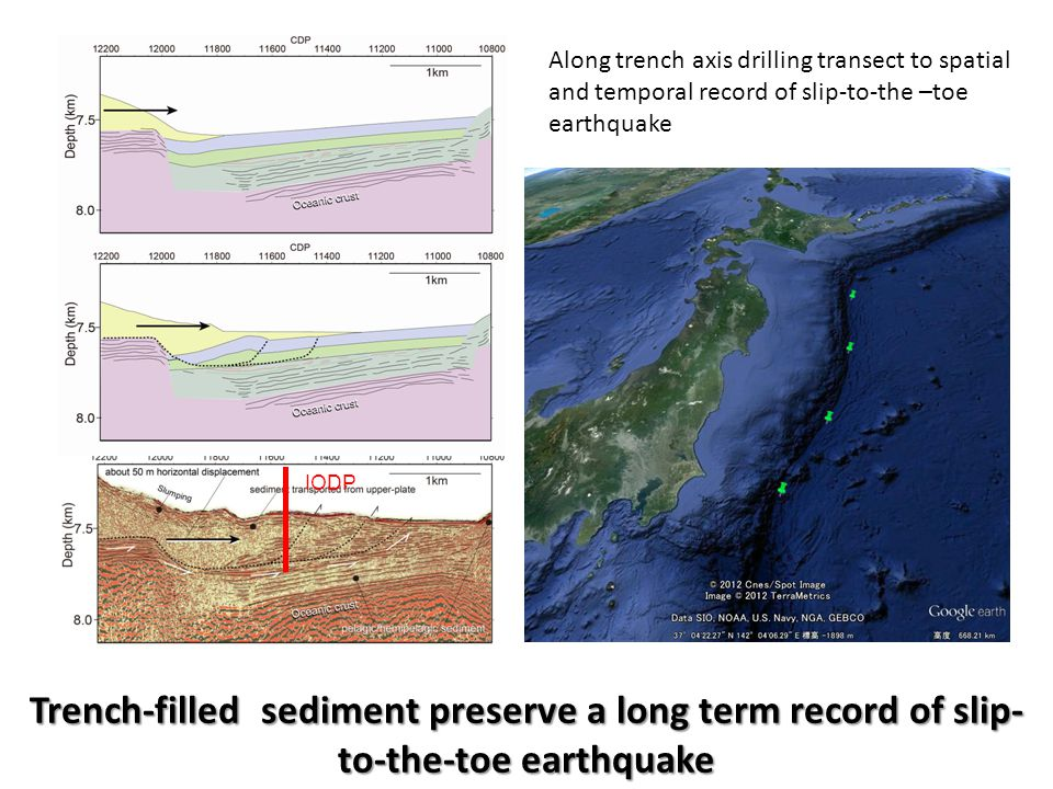 IODP Trench-filled sediment preserve a long term record of slip- to-the-toe earthquake Along trench axis drilling transect to spatial and temporal record of slip-to-the –toe earthquake