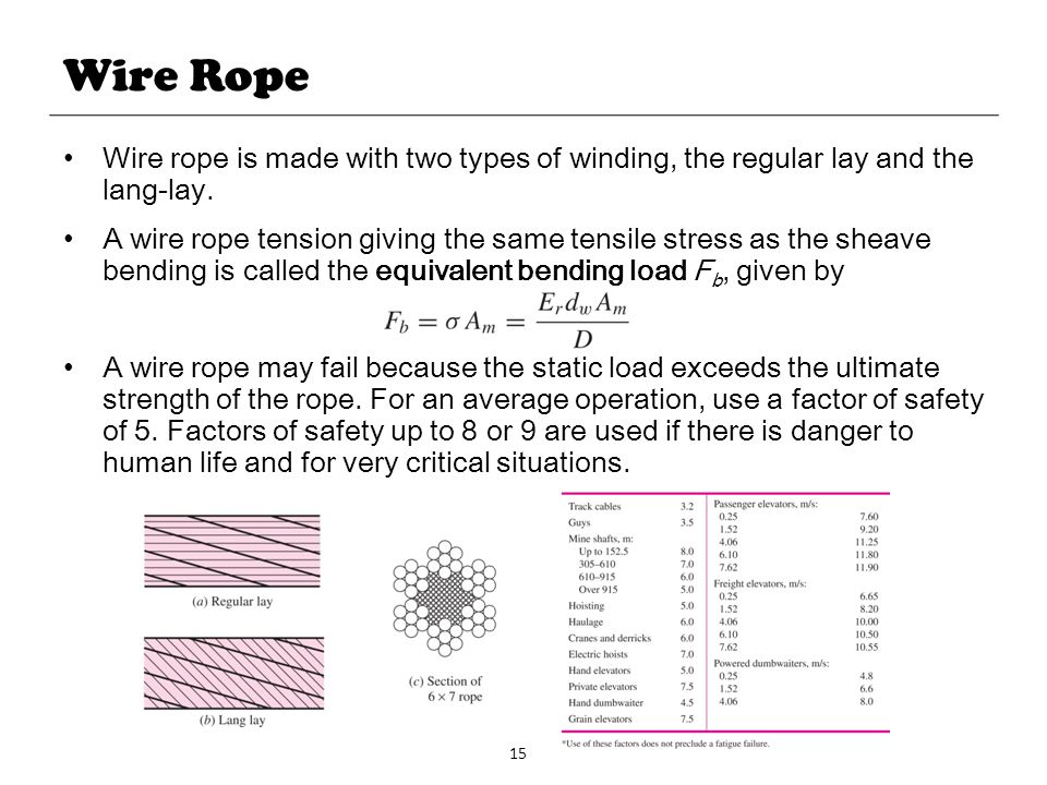 15 Wire Rope Wire rope is made with two types of winding, the regular lay and the lang-lay. A wire rope tension giving the same tensile stress as the