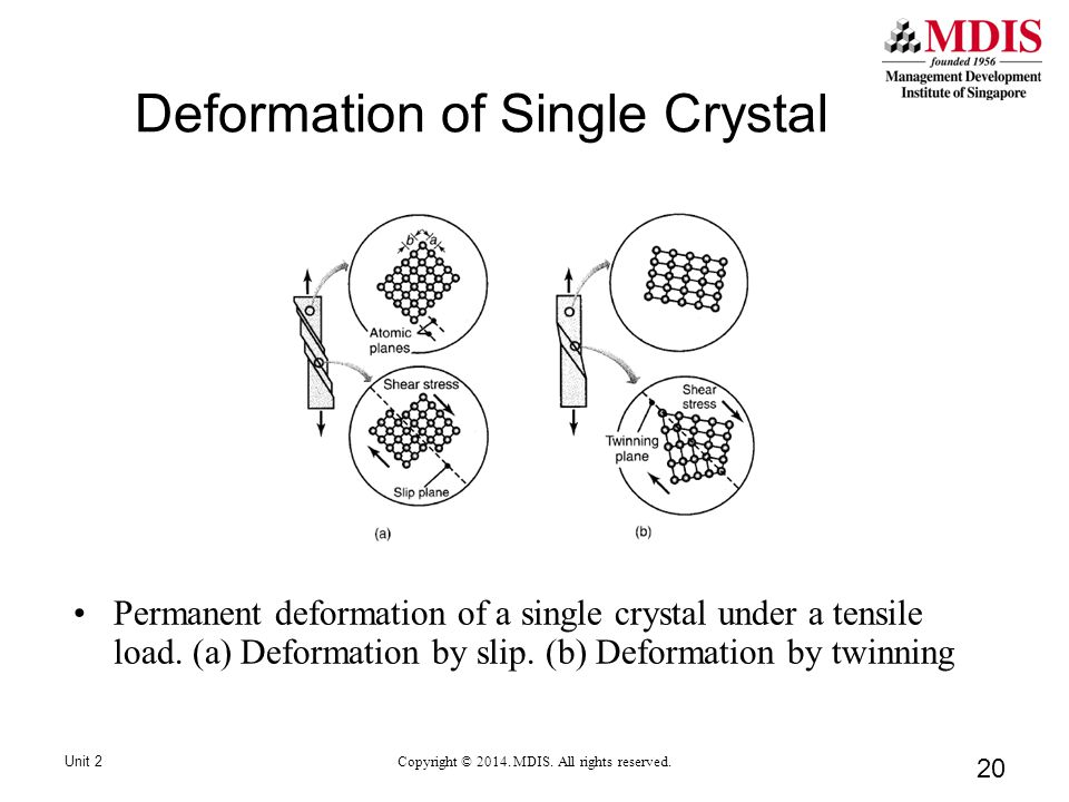 20 Deformation of Single Crystal Permanent deformation of a single crystal under a tensile load.