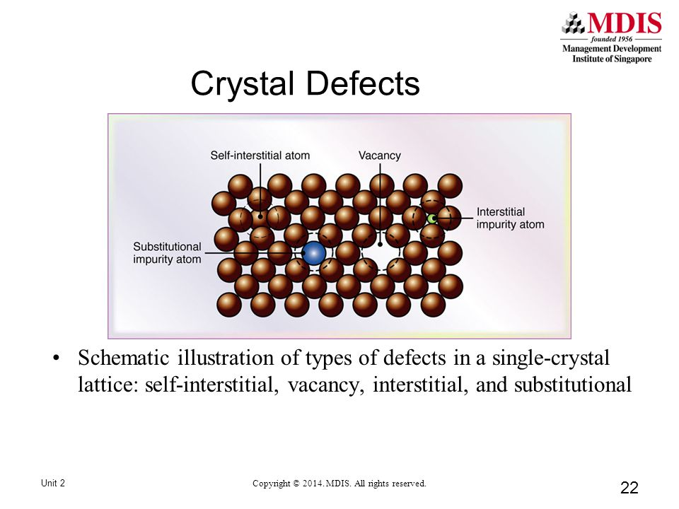 22 Crystal Defects Unit 2 Copyright © 2014. MDIS.