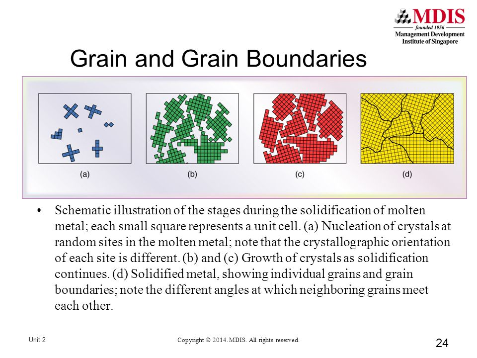 24 Grain and Grain Boundaries Unit 2 Copyright © 2014.