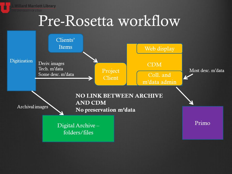 Digitization CDM Pre-Rosetta workflow Primo Digital Archive – folders/files Project Client Archival images Coll. and m'data admin Web display NO LINK
