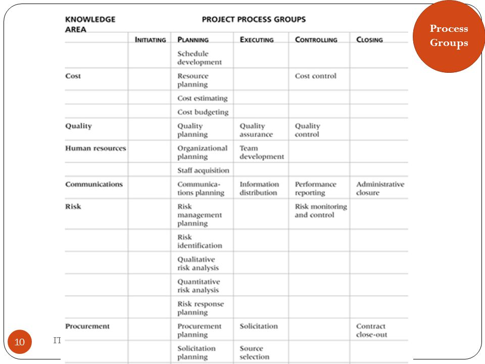 10 IT Project Management, Third Edition Chapter 3 Process Groups