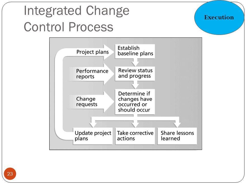 Integrated Change Control Process 23 Execution
