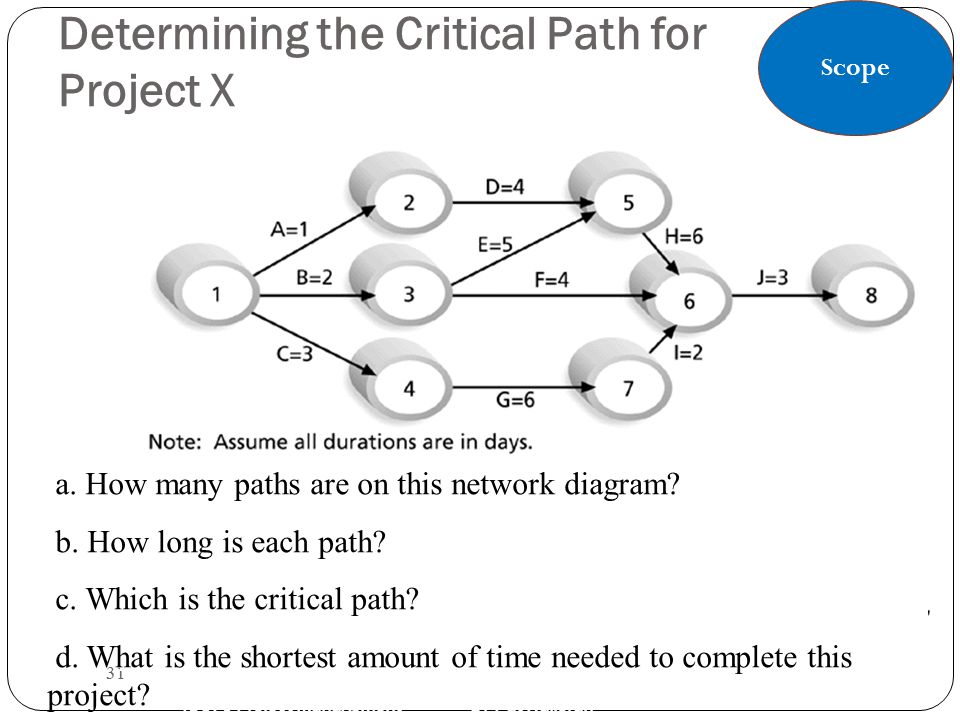 Determining the Critical Path for Project X 31 IS370 Project Management Dr Pat Halloran a. How many paths are on this network diagram? b. How long is