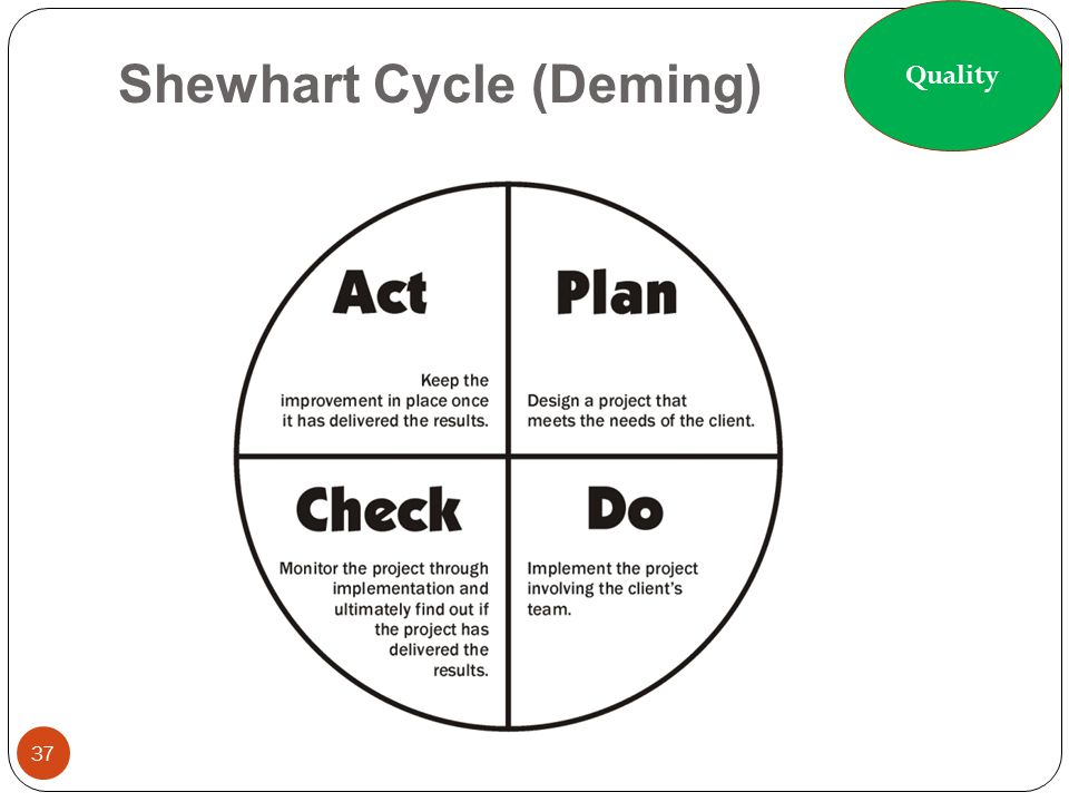 Shewhart Cycle (Deming) 37 Quality
