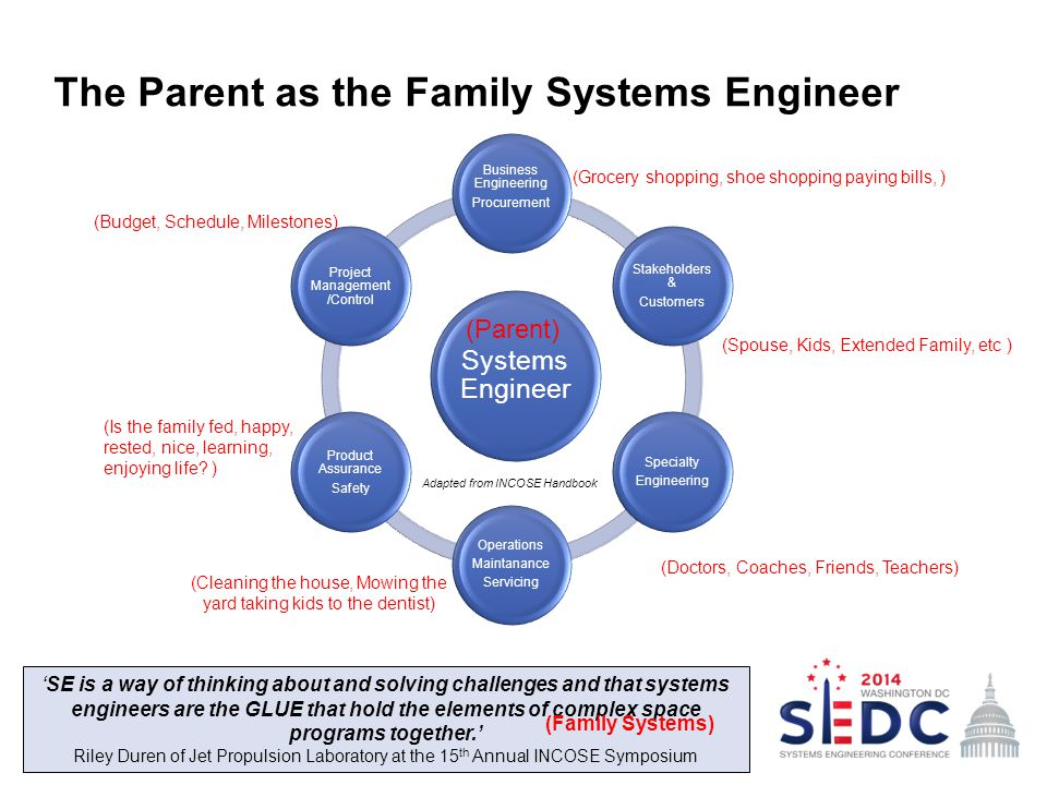 The Parent as the Family Systems Engineer 4 Systems Engineer Business Engineering Procurement Stakeholders & Customers Specialty Engineering Operations Maintanance Servicing Product Assurance Safety Project Management /Control 'SE is a way of thinking about and solving challenges and that systems engineers are the GLUE that hold the elements of complex space programs together.' Riley Duren of Jet Propulsion Laboratory at the 15 th Annual INCOSE Symposium (Family Systems) (Parent) (Doctors, Coaches, Friends, Teachers) (Spouse, Kids, Extended Family, etc ) (Grocery shopping, shoe shopping paying bills, ) (Budget, Schedule, Milestones) (Is the family fed, happy, rested, nice, learning, enjoying life.