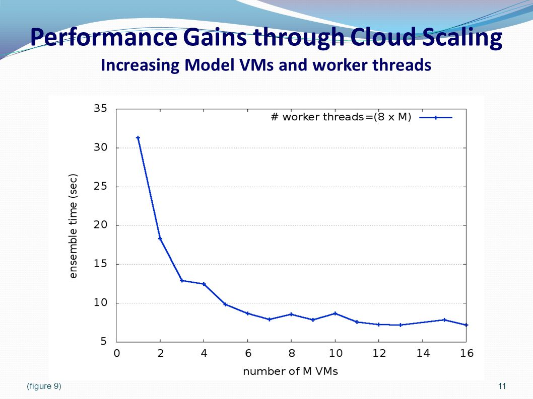 Performance Gains through Cloud Scaling Increasing Model VMs and worker threads 11(figure 9)