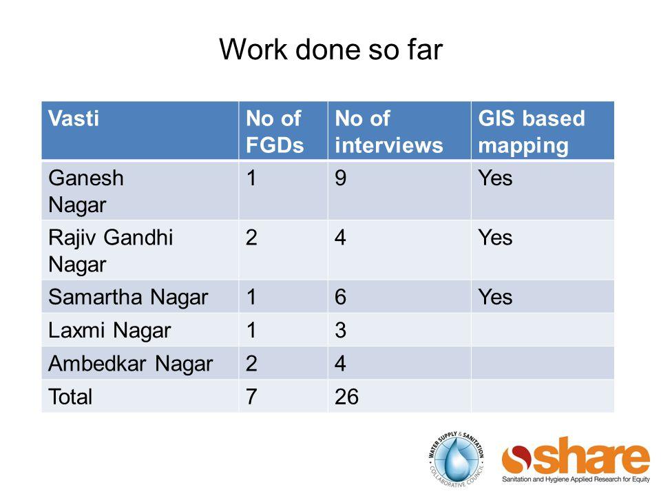Work done so far VastiNo of FGDs No of interviews GIS based mapping Ganesh Nagar 19Yes Rajiv Gandhi Nagar 24Yes Samartha Nagar16Yes Laxmi Nagar13 Ambedkar Nagar24 Total726