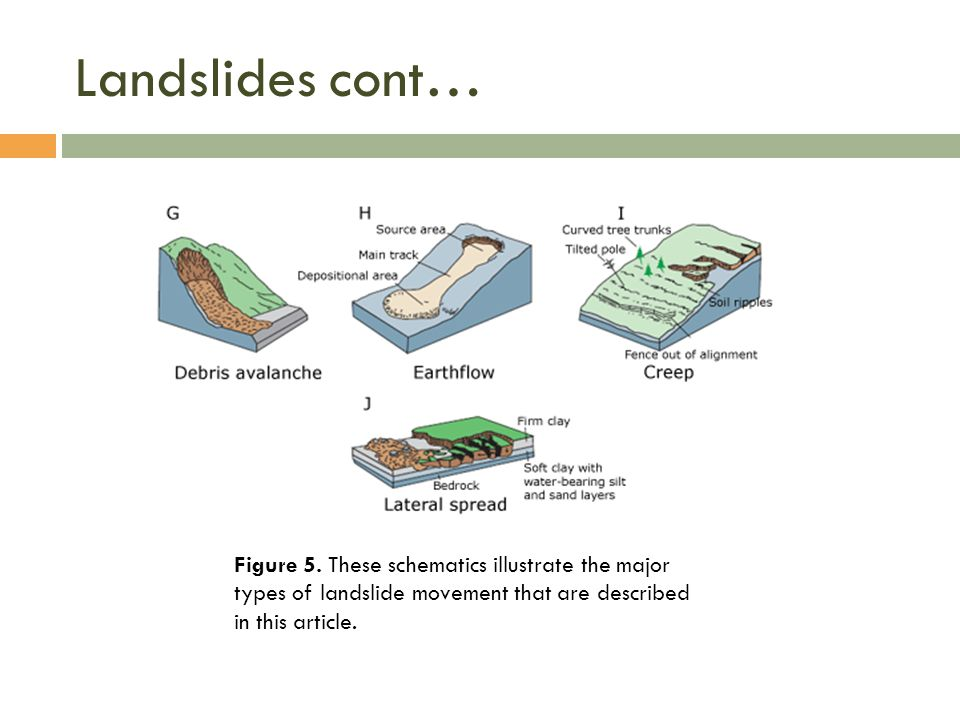 Landslides cont… Figure 5. These schematics illustrate the major types of landslide movement that are described in this article.