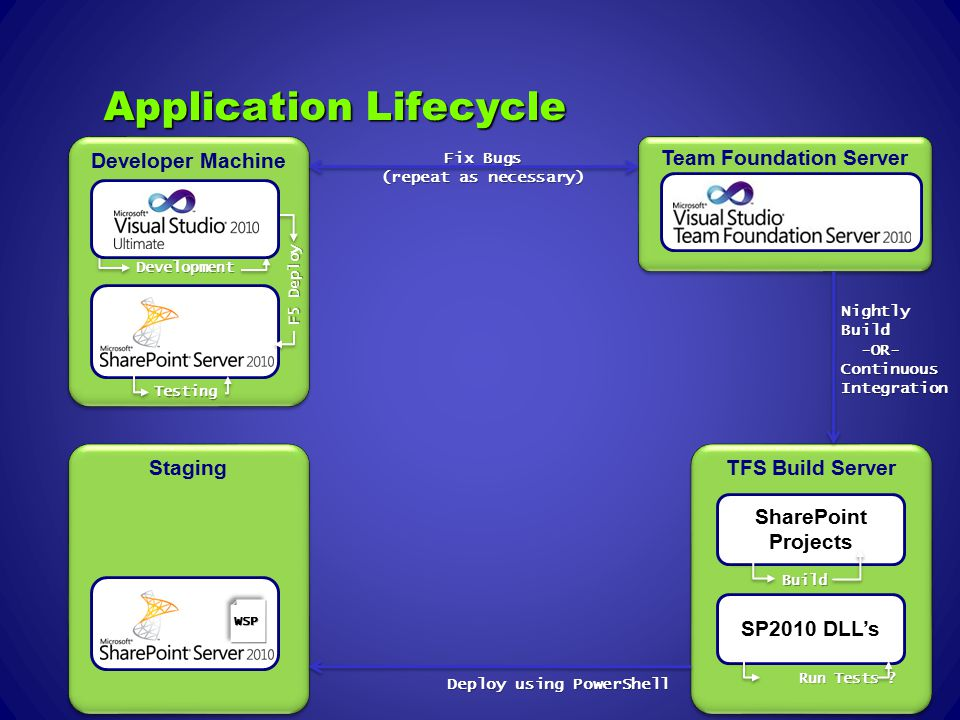 Application Lifecycle Developer Machine Development Testing F5 Deploy Team Foundation Server Staging TFS Build Server SharePoint Projects SP2010 DLL's Build Run Tests .