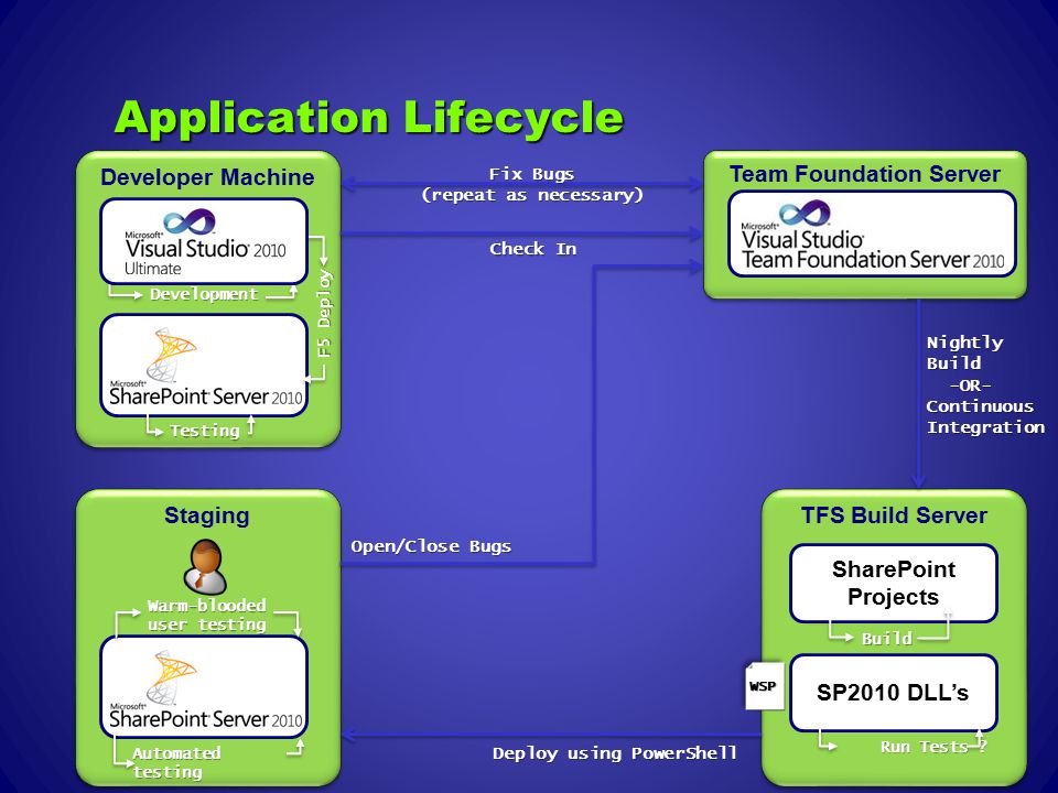 Application Lifecycle Developer Machine Development Testing F5 Deploy Team Foundation Server Check In Staging Automated testing Warm-blooded user testing TFS Build Server SharePoint Projects SP2010 DLL's Build Run Tests .