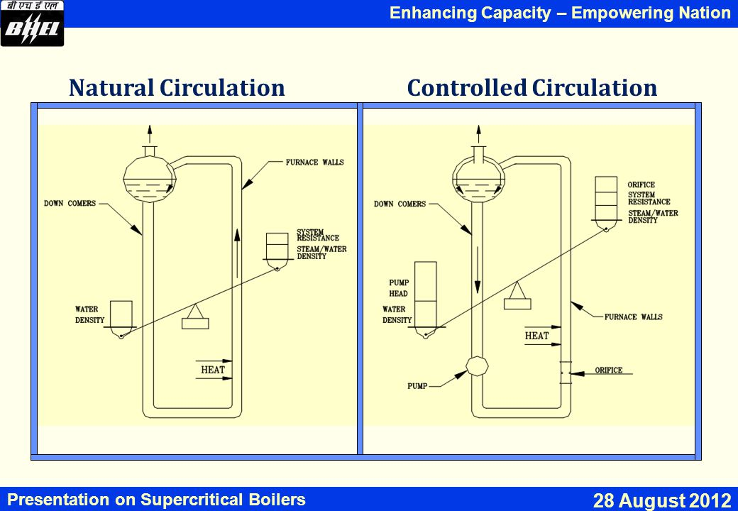 Enhancing Capacity – Empowering Nation Presentation on Supercritical Boilers 28 August 2012 Natural CirculationControlled Circulation
