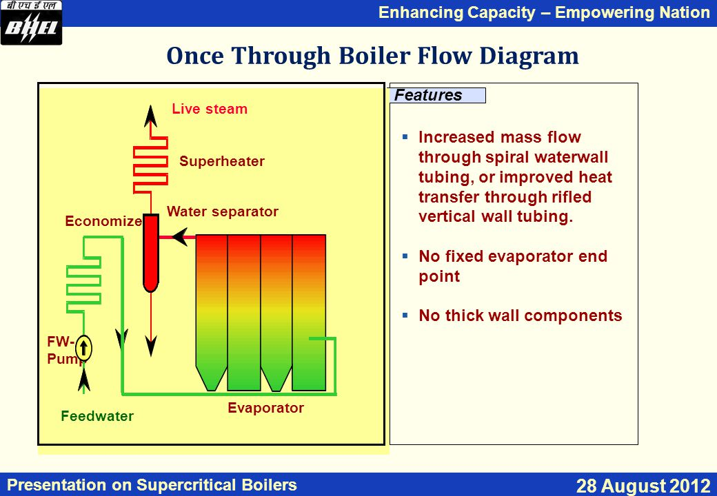 Enhancing Capacity – Empowering Nation Presentation on Supercritical Boilers 28 August 2012  Increased mass flow through spiral waterwall tubing, or improved heat transfer through rifled vertical wall tubing.