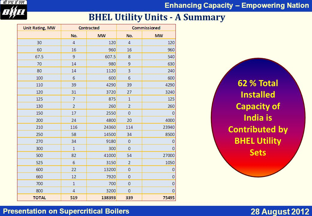 Enhancing Capacity – Empowering Nation Presentation on Supercritical Boilers 28 August 2012 BHEL Utility Units - A Summary 62 % Total Installed Capacity of India is Contributed by BHEL Utility Sets