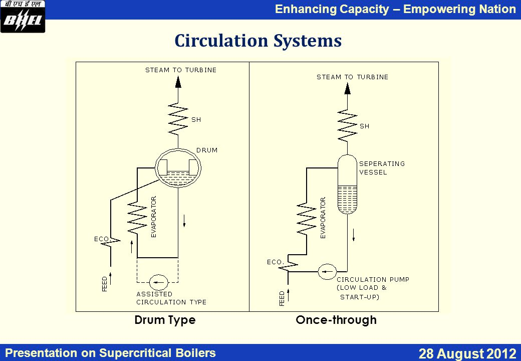 Enhancing Capacity – Empowering Nation Presentation on Supercritical Boilers 28 August 2012 Circulation Systems Drum TypeOnce-through