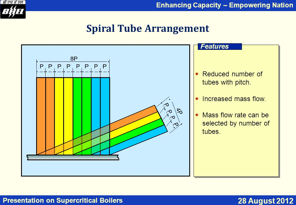 Enhancing Capacity – Empowering Nation Presentation on Supercritical Boilers 28 August 2012  Reduced number of tubes with pitch.