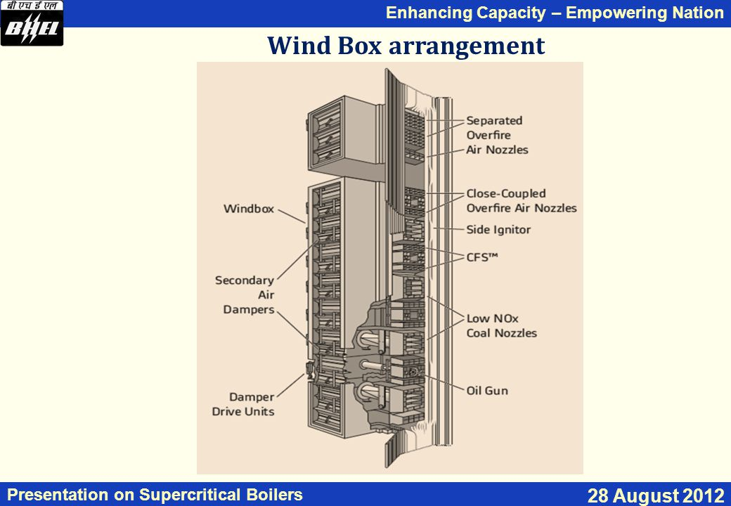 Enhancing Capacity – Empowering Nation Presentation on Supercritical Boilers 28 August 2012 Wind Box arrangement