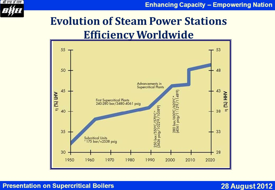 Enhancing Capacity – Empowering Nation Presentation on Supercritical Boilers 28 August 2012 Evolution of Steam Power Stations Efficiency Worldwide