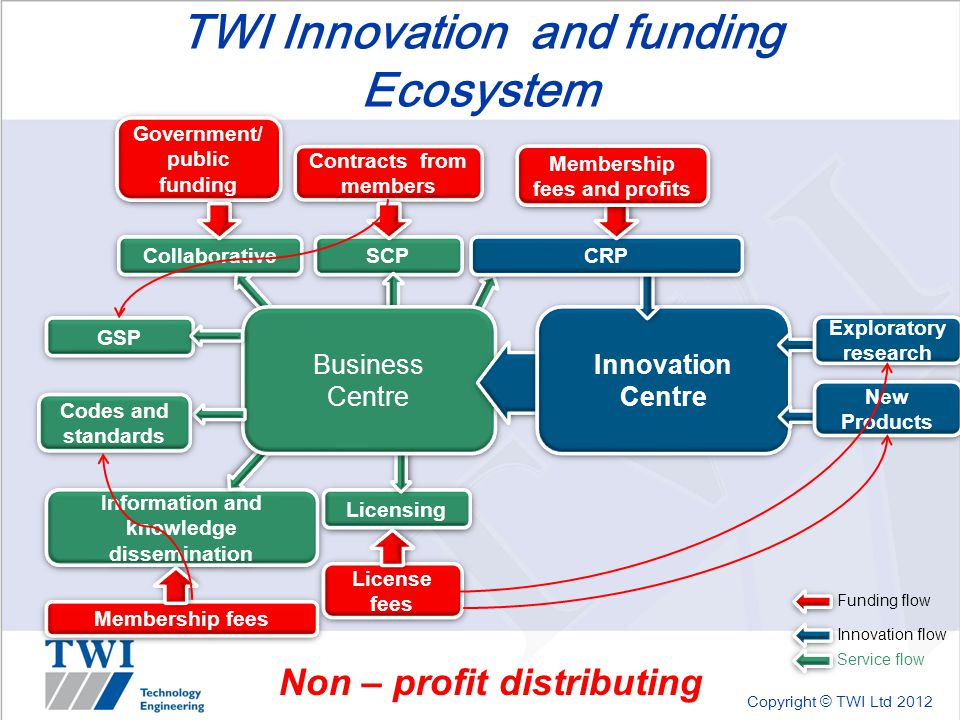 Copyright © TWI Ltd 2012 TWI Innovation and funding Ecosystem Collaborative Licensing SCP Information and knowledge dissemination Business Centre Innovation Centre CRP New Products Exploratory research GSP Innovation flow Service flow Membership fees and profits Contracts from members Government/ public funding License fees Membership fees Funding flow Non – profit distributing Codes and standards