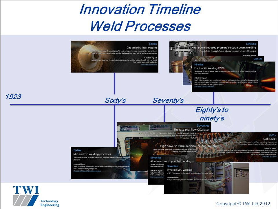 Copyright © TWI Ltd 2012 Innovation Timeline Weld Processes 1923 Sixty'sSeventy's Eighty's to ninety's