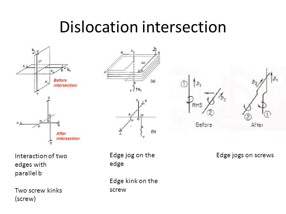 Dislocation intersection Interaction of two edges with parallel b Two screw kinks (screw) Edge jog on the edge Edge kink on the screw Edge jogs on screws