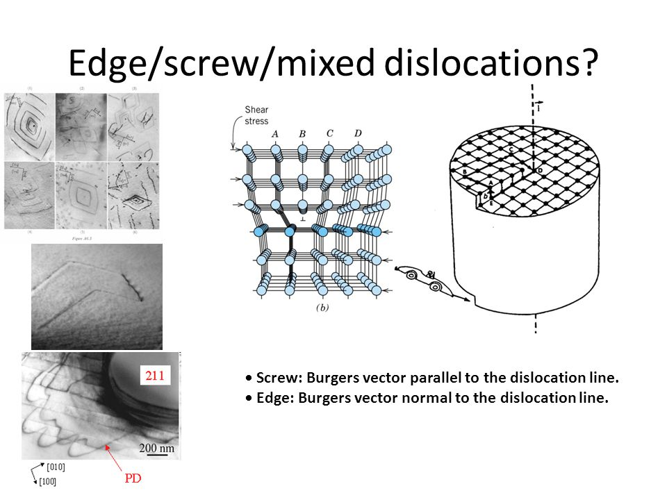 Edge/screw/mixed dislocations. Screw: Burgers vector parallel to the dislocation line.