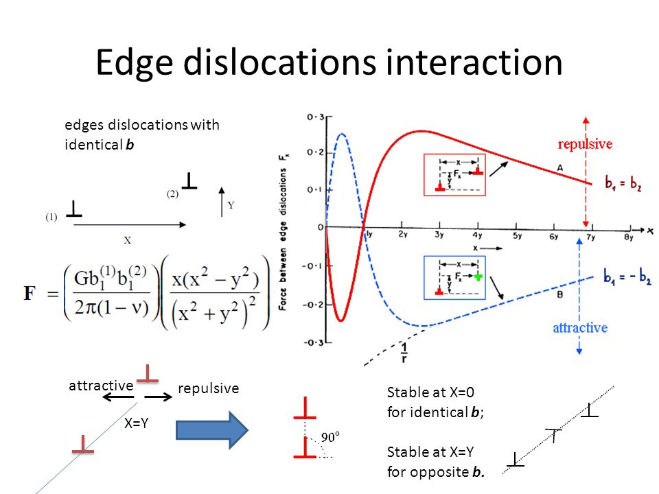 Edge dislocations interaction edges dislocations with identical b X=Y repulsive attractive Stable at X=0 for identical b; Stable at X=Y for opposite b.