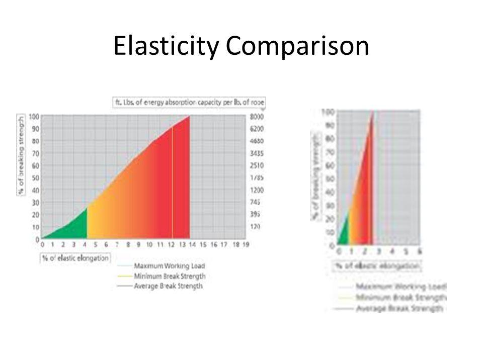 Elasticity Comparison