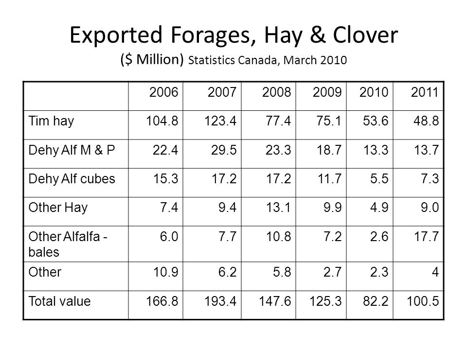 Exported Forages, Hay & Clover ($ Million) Statistics Canada, March 2010 200620072008200920102011 Tim hay104.8123.477.475.153.648.8 Dehy Alf M & P22.4