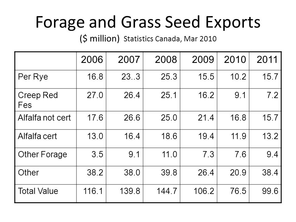 Forage and Grass Seed Exports ($ million) Statistics Canada, Mar 2010 200620072008200920102011 Per Rye16.823..325.315.510.215.7 Creep Red Fes 27.026.425.116.29.17.2 Alfalfa not cert17.626.625.021.416.815.7 Alfalfa cert13.016.418.619.411.913.2 Other Forage3.59.111.07.37.69.4 Other38.238.039.826.420.938.4 Total Value116.1139.8144.7106.276.599.6